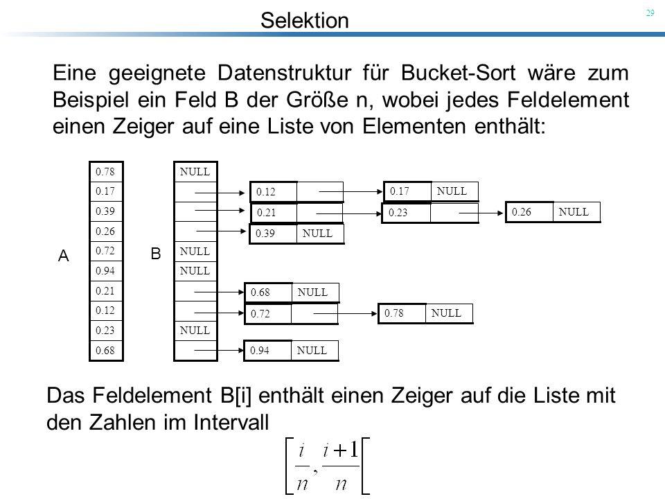 Das Feldelement B[i] enthält einen Zeiger auf die Liste mit